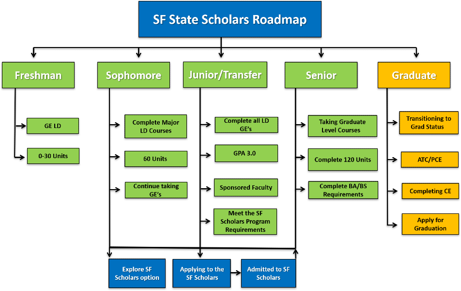 SF Scholar Roadmap